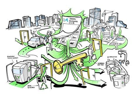 Ceo S Tekenen Ambitieverklaring Duurzaamheid Zuidas Duurzaam