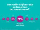 Onderzoek: Nederlandse ondernemers zijn idealistisch