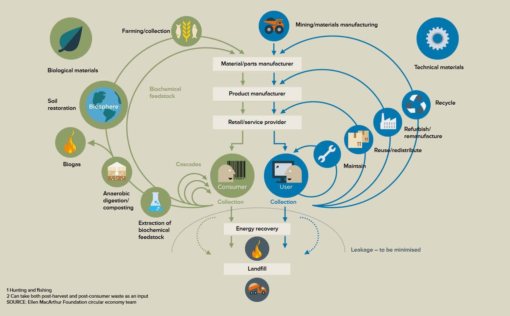 Kennisbijeenkomst Transitie-aanpakken voor een circulaire maakindustrie