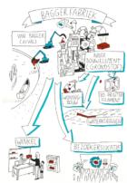 Volop concrete circulaire kansen voor de maritieme topregio Drechtsteden
