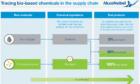 Nieuwe tool meet gebruik van groene grondstoffen in de chemische industrie