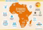 Albert Heijn geeft onderwijs in Afrika