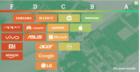 Greenpeace zet groenste en foutste techbedrijven ter wereld op een rij