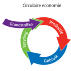 Neem deel aan ABN AMRO onderzoek naar circulair grondstoffengebruik