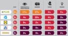 Nederlandse supermarkten scoren slecht op duurzaamheidsranglijst Oxfam