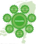 Eco-innovaties vinden moeizaam markt en middelen