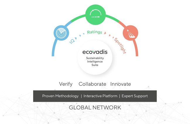 EcoVadis' Sustainability Intelligence suite gives customers access to a set of tools that together create an end-to-end solution for risk mapping, supplier performance assessments and on-site engagements