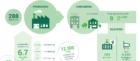 In 2018 ruim 12 kton CO2-uitstoot vermeden door ICT-recycling