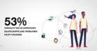 Onderzoek Ricoh: 53% verwacht dat de werkgever maatschappelijke problemen helpt oplossen