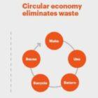 Gartner Predicts Circular Economies Will Replace Linear Economies in 10 Years