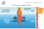 Eilandeninitiatief moet met hulp van bedrijven eind maken aan plasticvervuiling