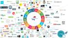 Het PHI Startup Ecosysteem: 100 startups die bijdragen aan de SDG's