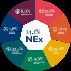 Onderzoek MVO Nederland en Rabobank: duurzame bedrijven tijdens corona nóg duurzamer, rest blijft achter