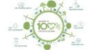 Brabantia kiest voor 100% circulair design in 2035