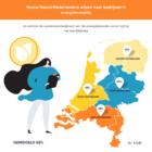 Zeven op tien Nederlanders leggen verantwoordelijkheid energietransitie bij bedrijfsleven