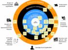 Boundary Tool helpt bedrijven aan een circulair businessmodel