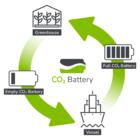 Wereldprimeur: Nederlands containerschip slaat eigen CO2-uitstoot op